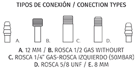 tipos-conexion
