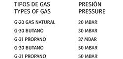 tipos de gas